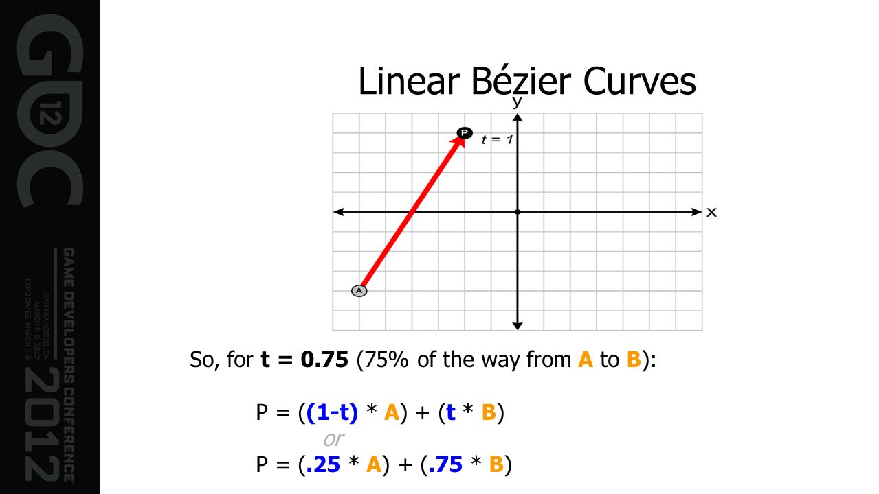 Linear Bézier Curves So, for t = 0.75 (75% of the way from A to B):