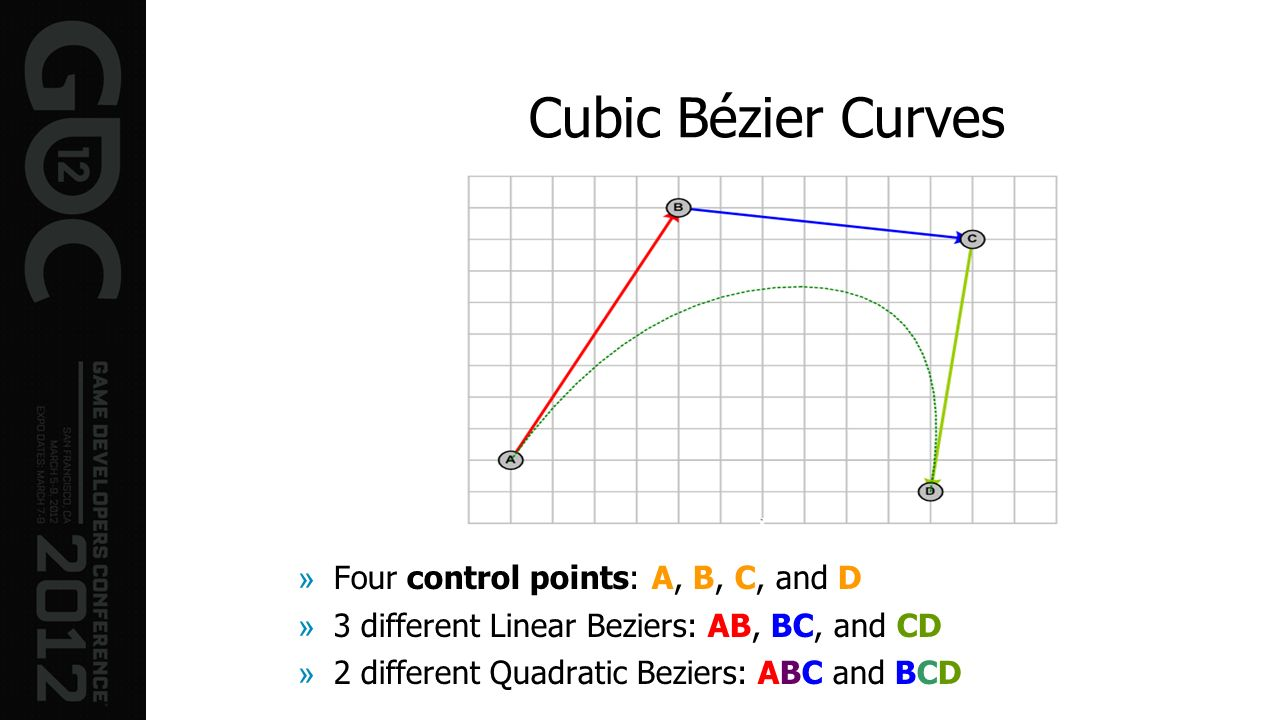 Cubic Bézier Curves Four control points: A, B, C, and D