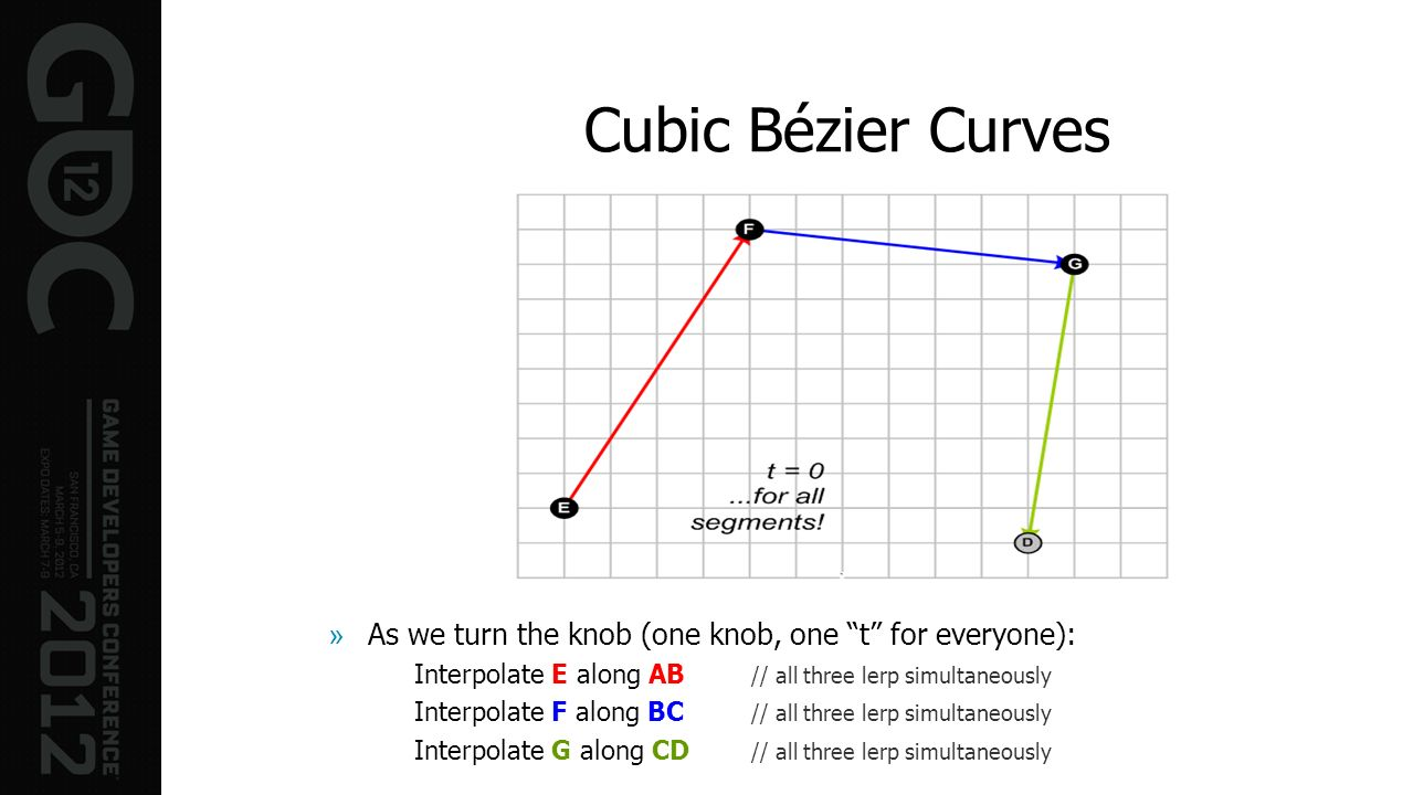 Cubic Bézier Curves As we turn the knob (one knob, one t for everyone): Interpolate E along AB // all three lerp simultaneously.