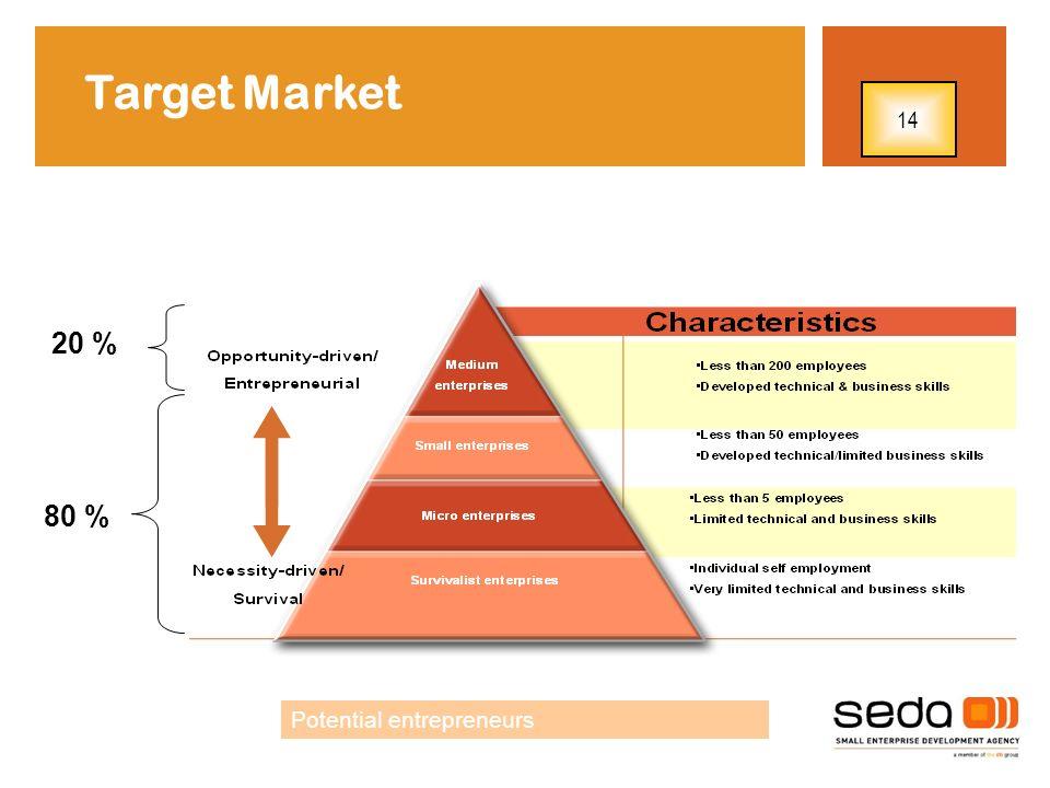Target Market 14 20 % 80 % Potential entrepreneurs