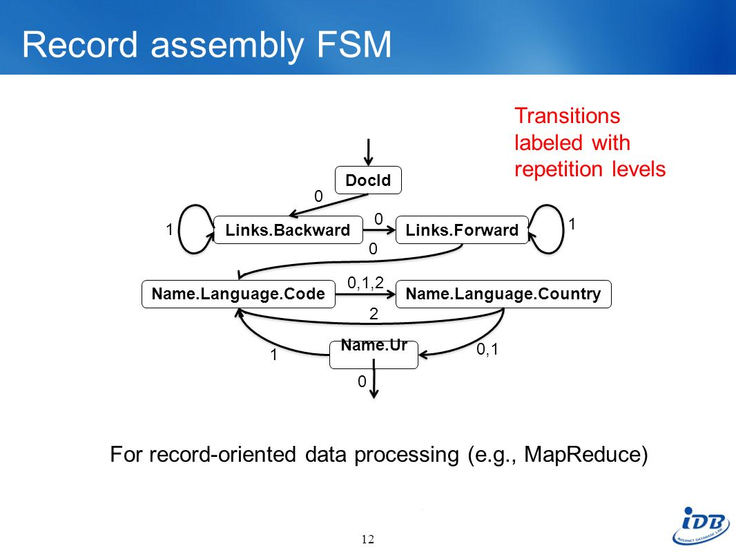 Record assembly FSM Transitions labeled with repetition levels
