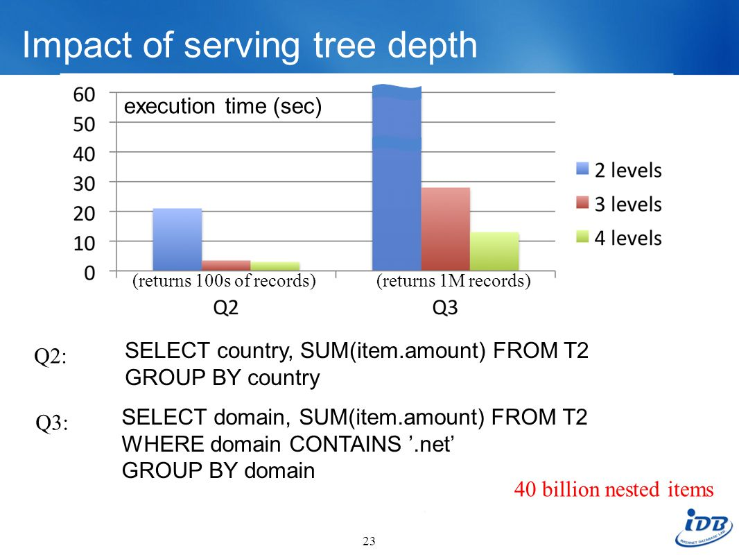 Impact of serving tree depth
