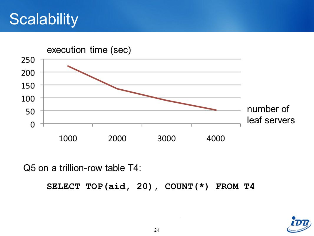 Scalability execution time (sec) number of leaf servers