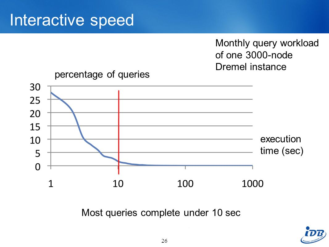 Most queries complete under 10 sec