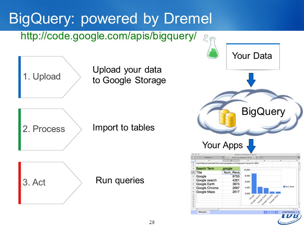 BigQuery: powered by Dremel