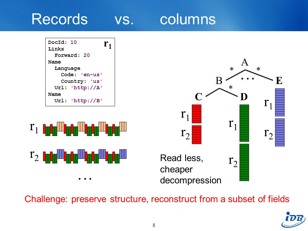 Records vs. columns r1 r1 r1 r1 r2 r2 r2 r2 r1 A . . . B E C D . . . *