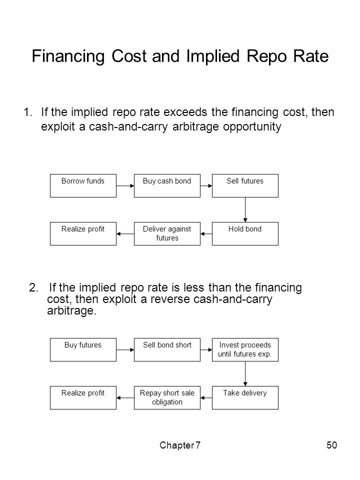 Financing Cost and Implied Repo Rate