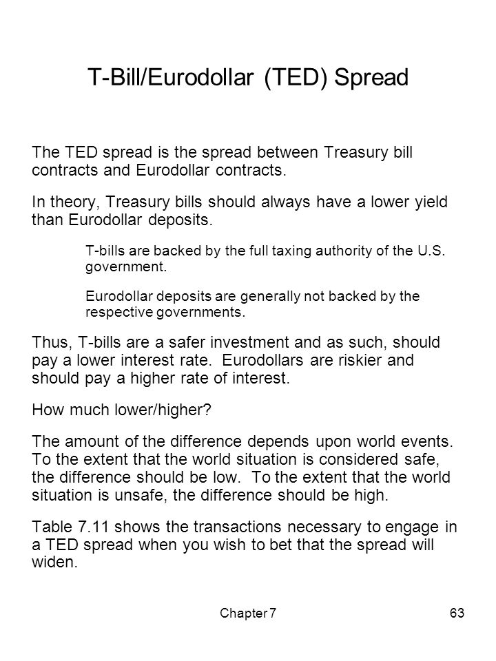 T-Bill/Eurodollar (TED) Spread