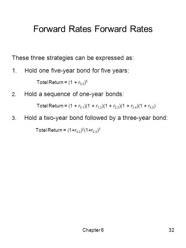 Forward Rates Forward Rates