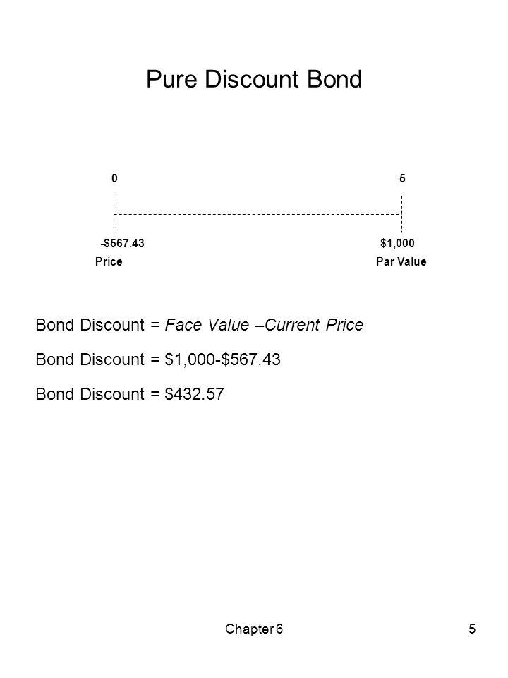 Pure Discount Bond Bond Discount = Face Value –Current Price