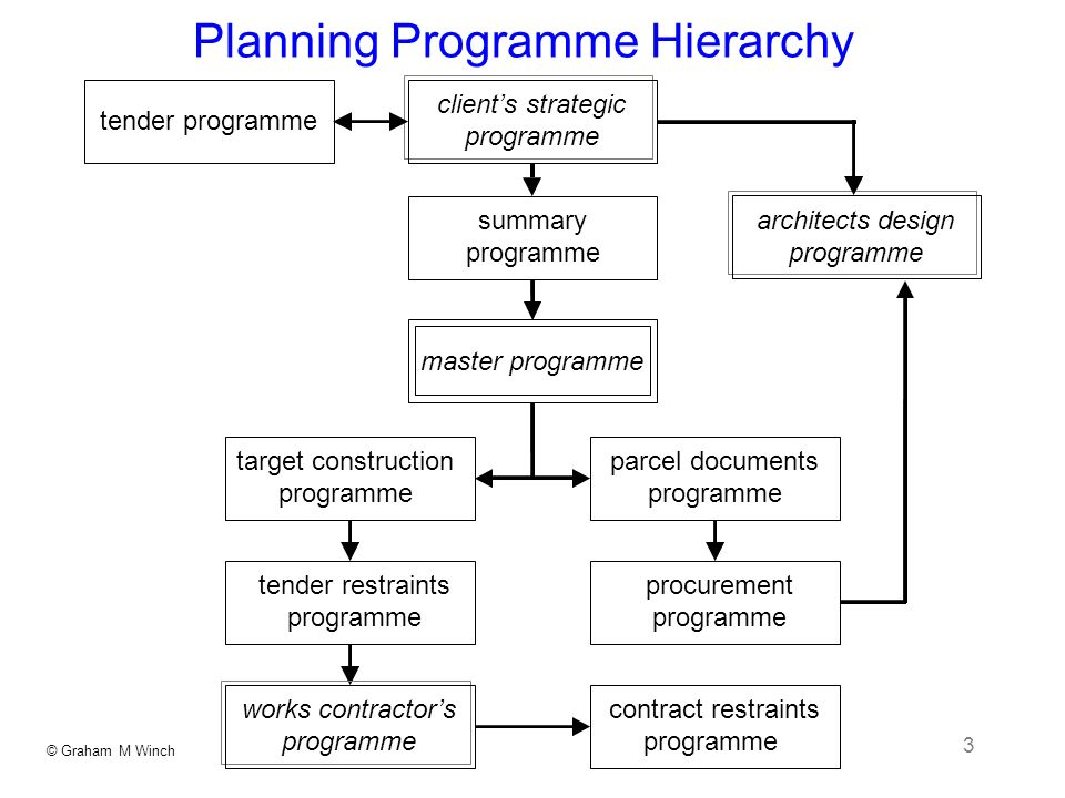 Planning Programme Hierarchy
