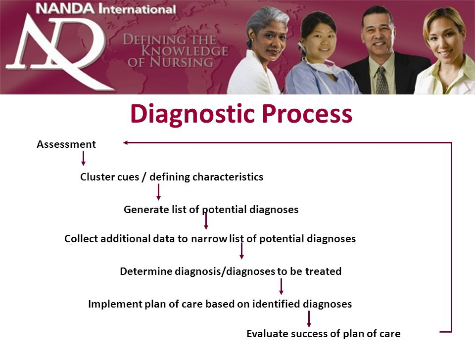 Diagnostic Process Assessment Cluster cues / defining characteristics