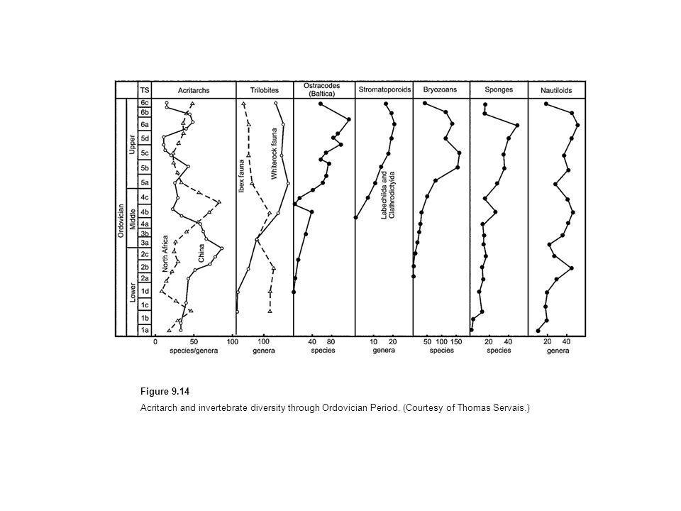 Figure 9.14Acritarch and invertebrate diversity through Ordovician Period.