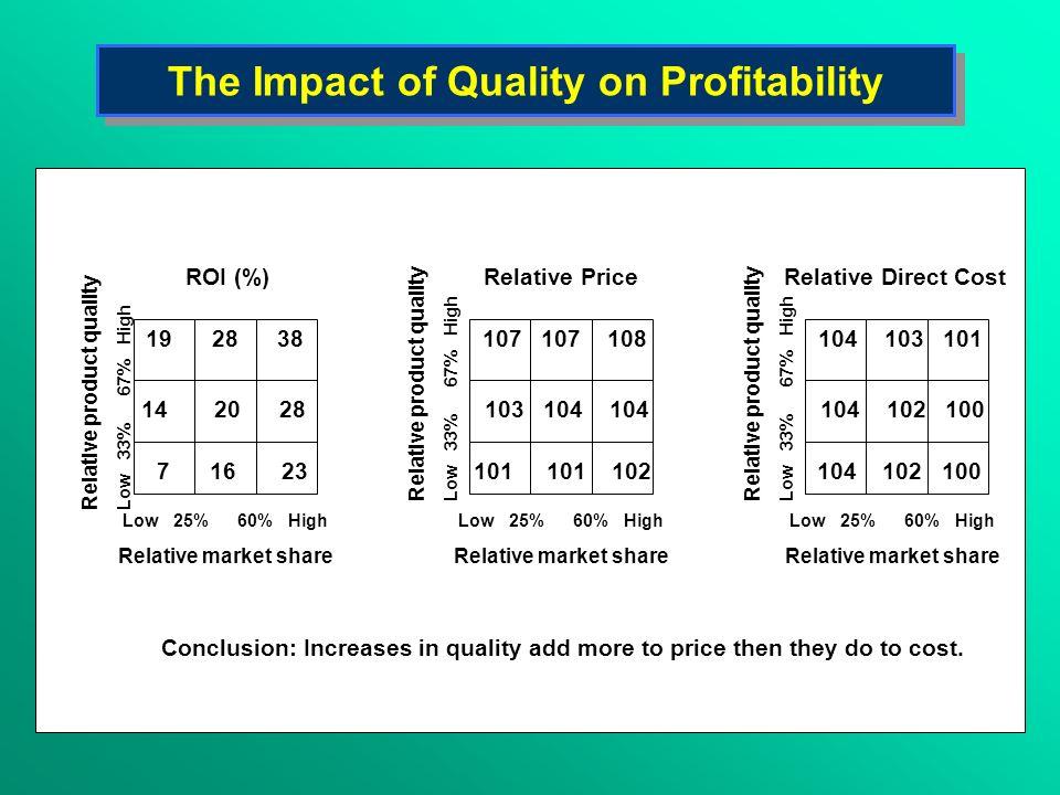 The Impact of Quality on Profitability