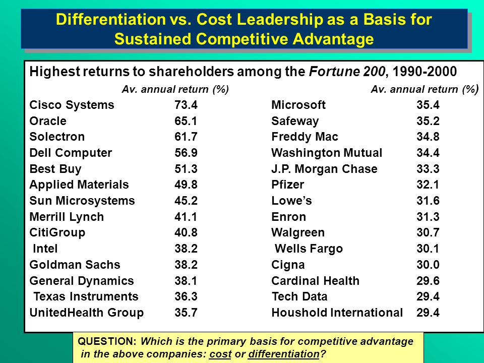 Differentiation vs. Cost Leadership as a Basis for Sustained Competitive Advantage