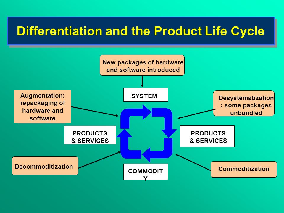 Differentiation and the Product Life Cycle