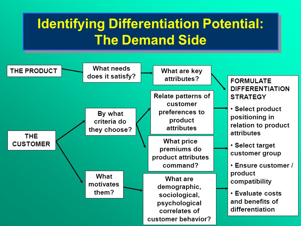 Identifying Differentiation Potential: The Demand Side