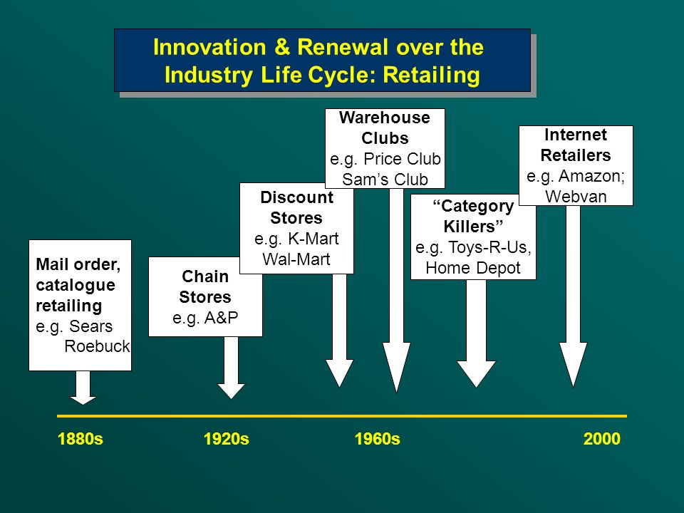 Innovation & Renewal over the Industry Life Cycle: Retailing
