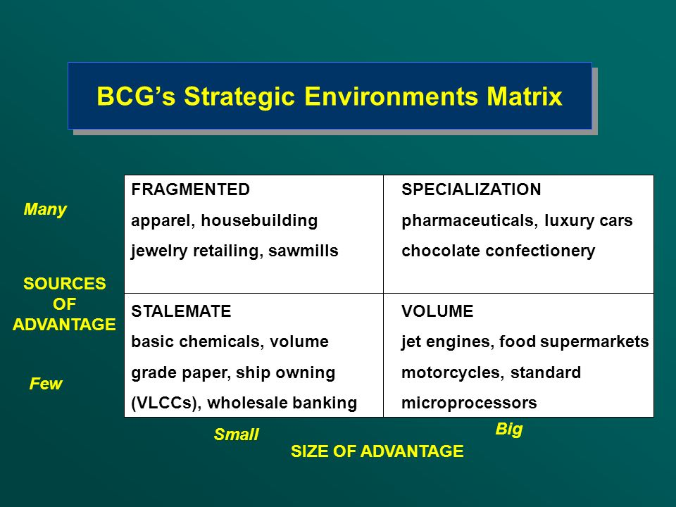 BCG's Strategic Environments Matrix