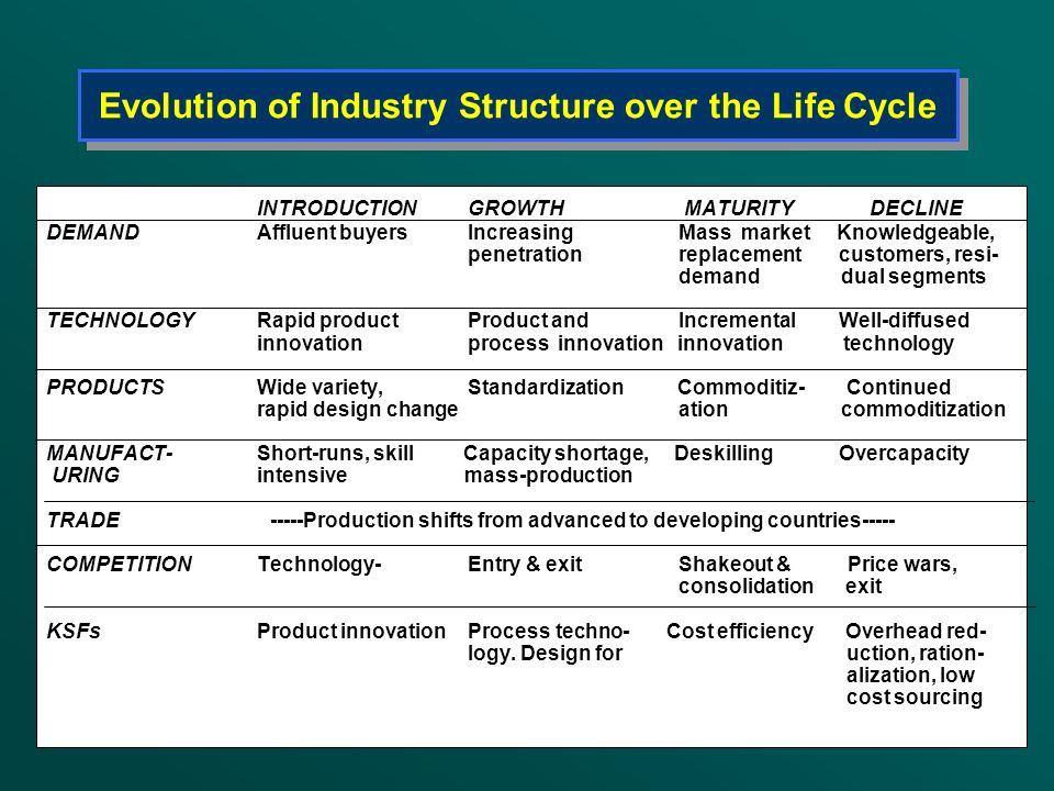 Evolution of Industry Structure over the Life Cycle