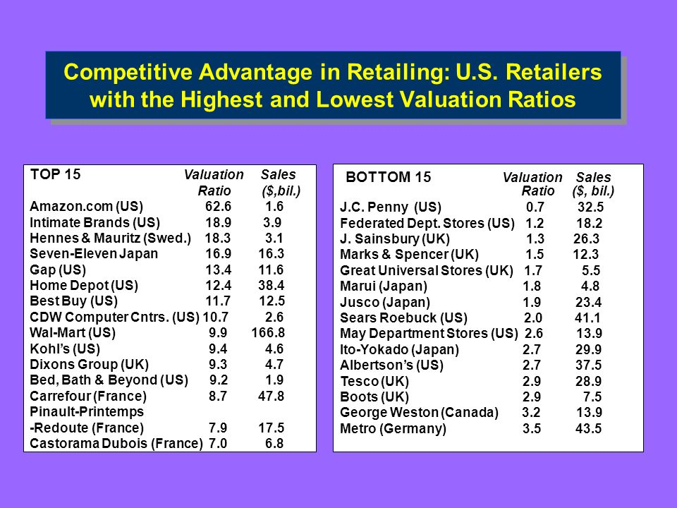 Competitive Advantage in Retailing: U. S