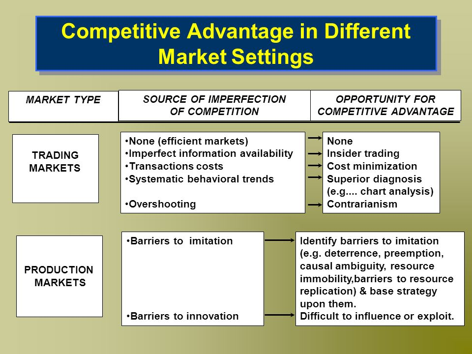 Competitive Advantage in Different Market Settings