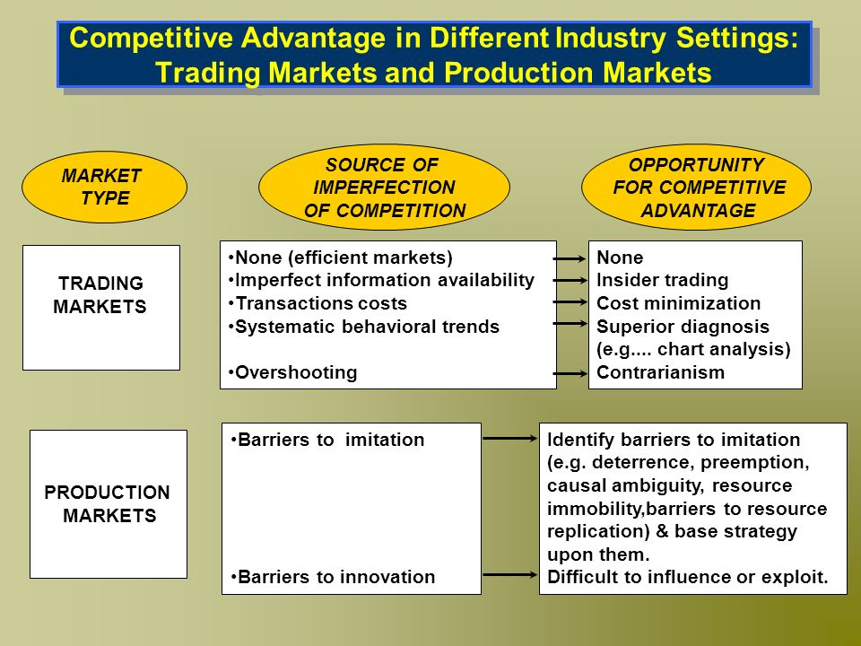 Competitive Advantage in Different Industry Settings: Trading Markets and Production Markets