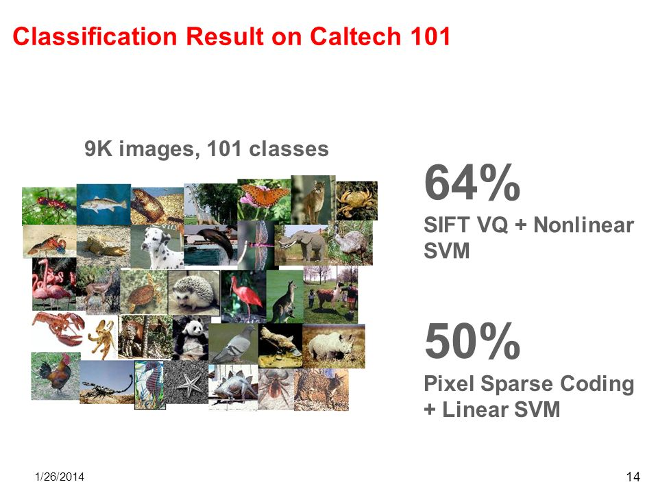 Classification Result on Caltech 101