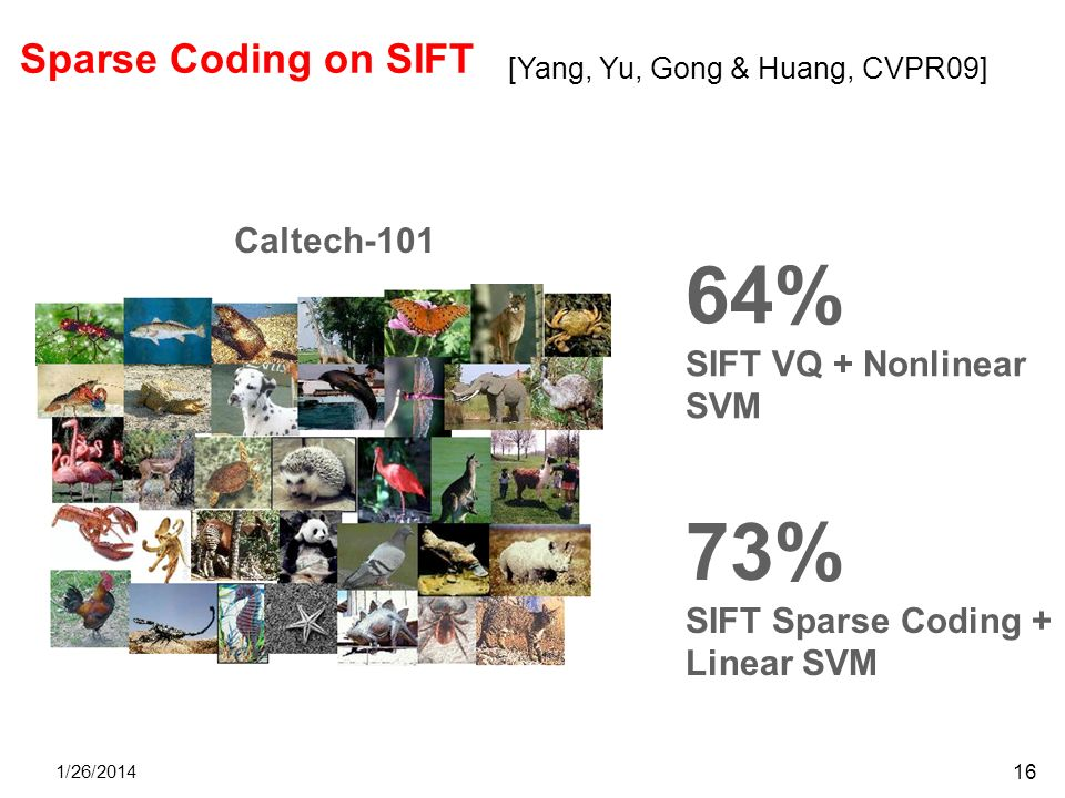 64% 73% Sparse Coding on SIFT Caltech-101 SIFT VQ + Nonlinear SVM