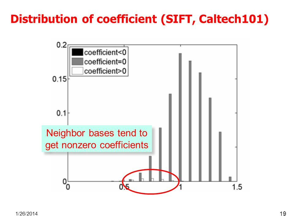 Distribution of coefficient (SIFT, Caltech101)