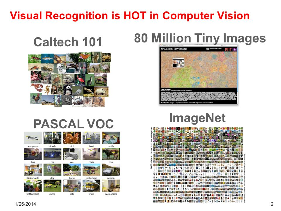 Visual Recognition is HOT in Computer Vision