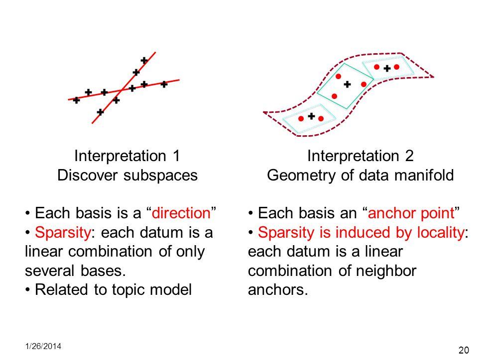 Geometry of data manifold