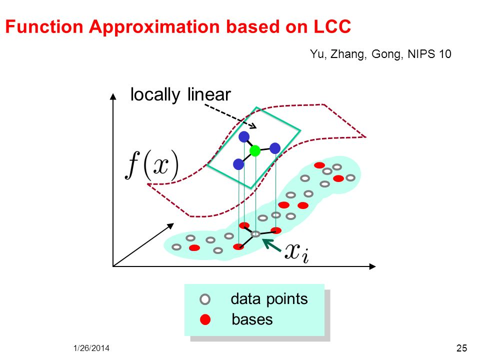 Function Approximation based on LCC
