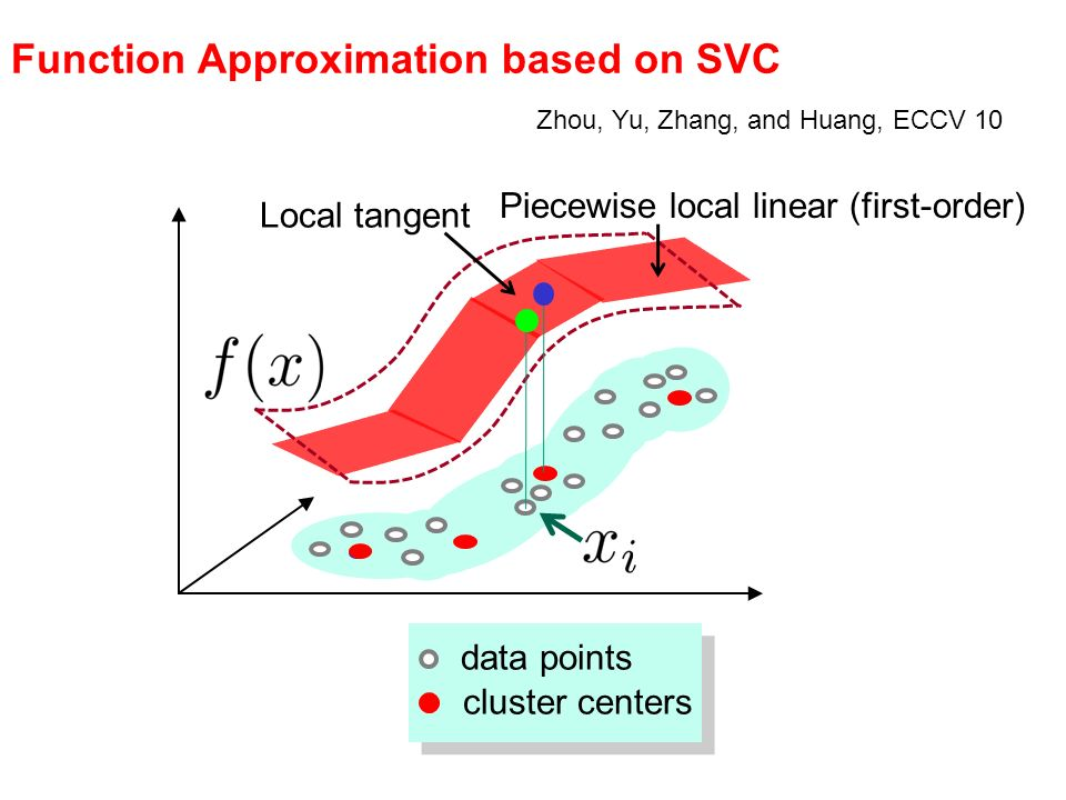 Function Approximation based on SVC