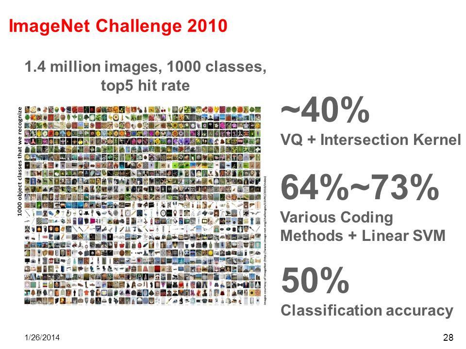 1.4 million images, 1000 classes,