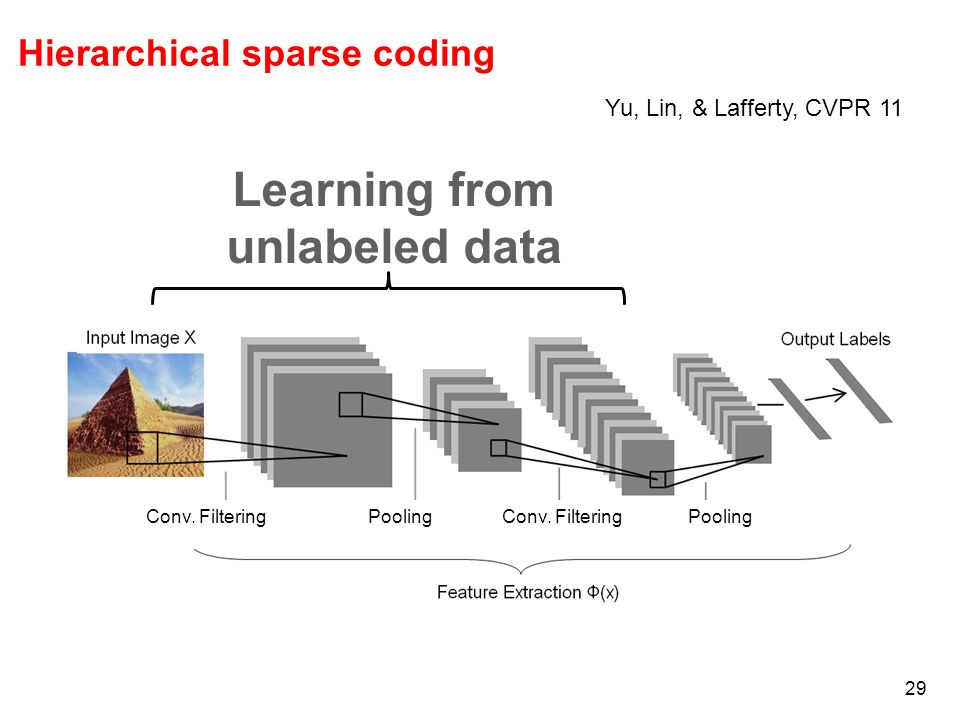 Hierarchical sparse coding