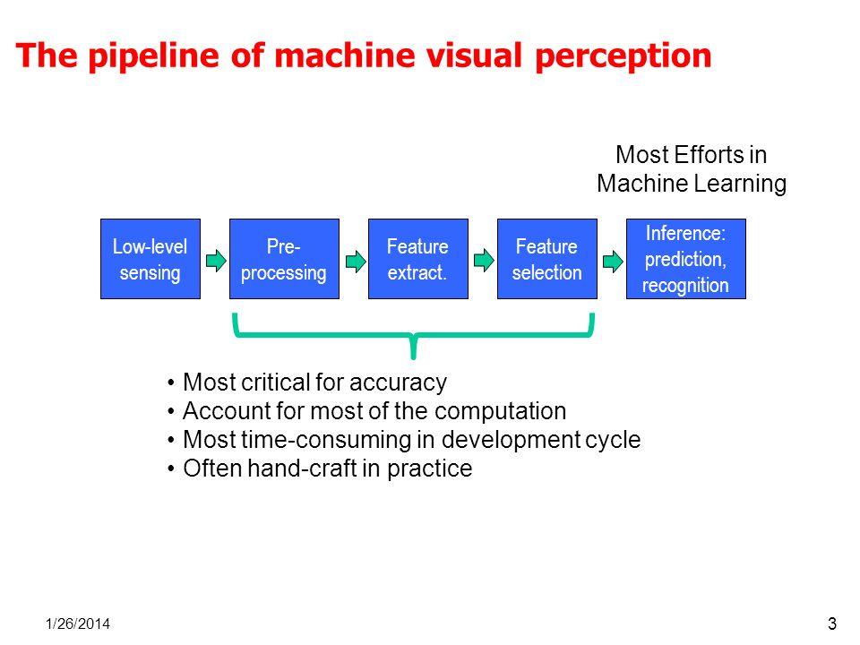 The pipeline of machine visual perception