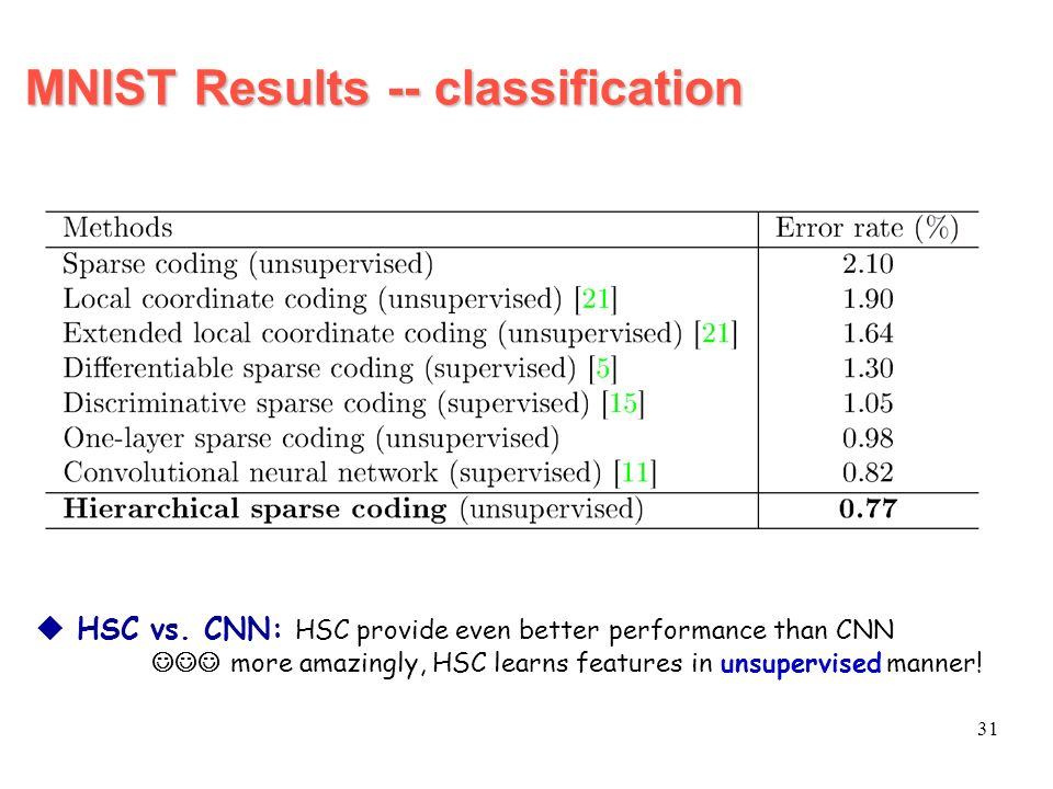 MNIST Results -- classification