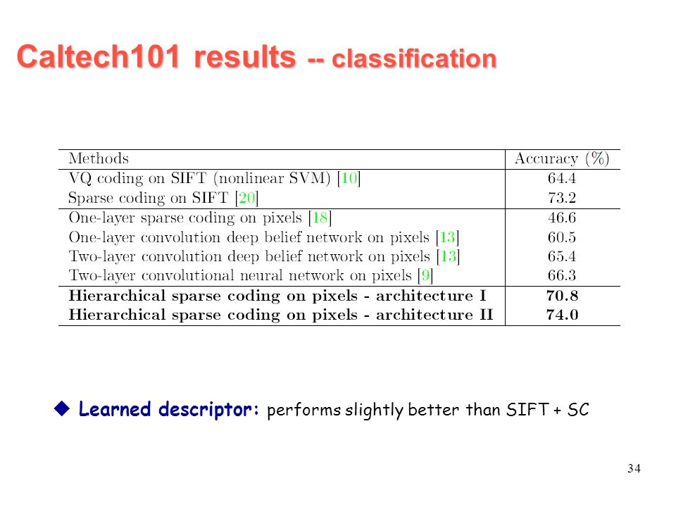 Caltech101 results -- classification