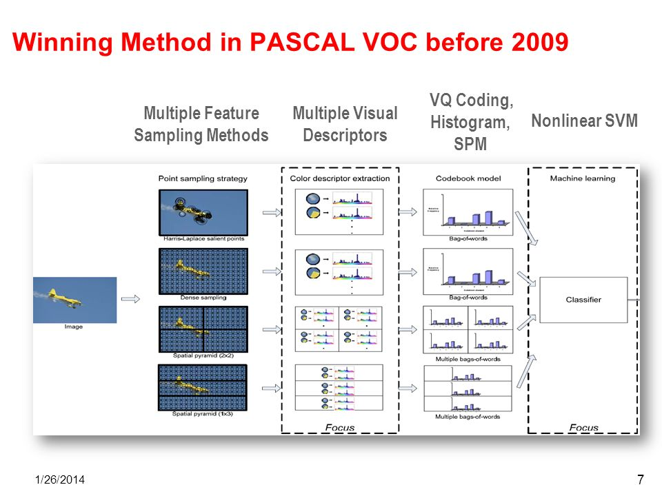Winning Method in PASCAL VOC before 2009