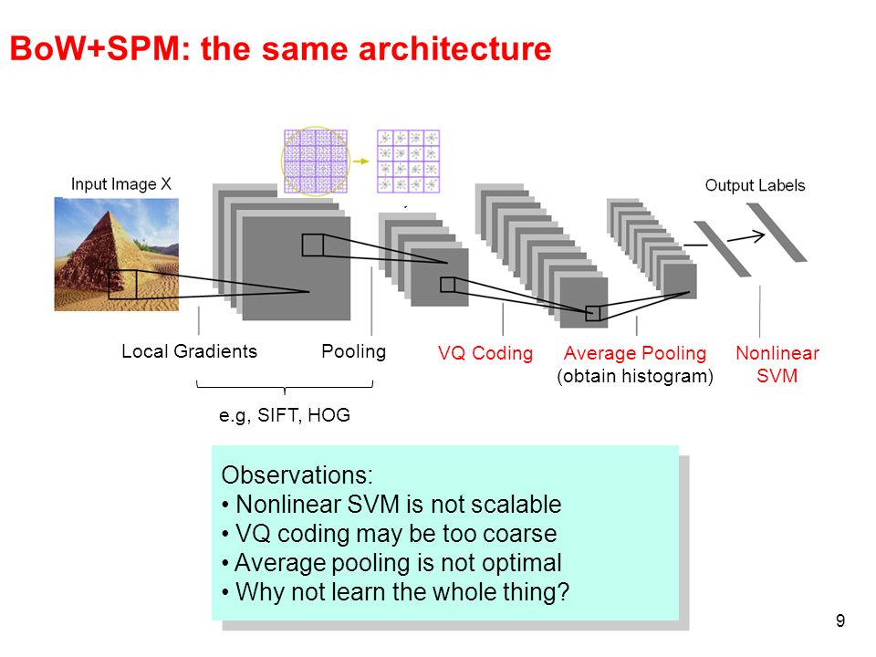 BoW+SPM: the same architecture
