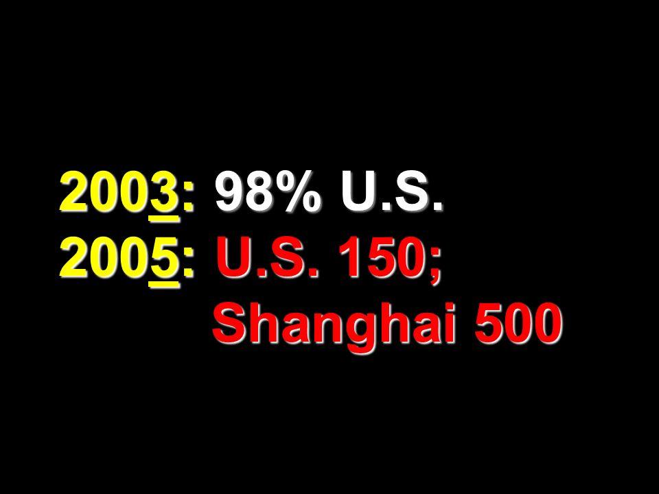 2003: 98% U.S. 2005: U.S. 150; Shanghai 500 189