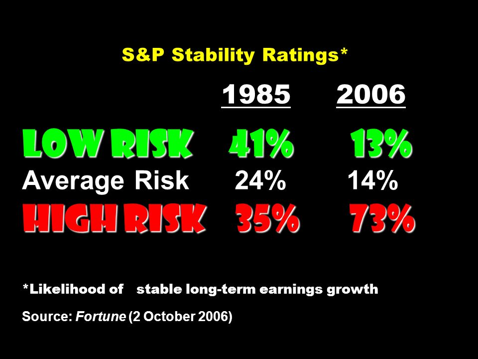 S&P Stability Ratings* 1985 2006 Low Risk 41% 13% Average Risk 24% 14% High Risk 35% 73% *Likelihood of stable long-term earnings growth Source: Fortune (2 October 2006)