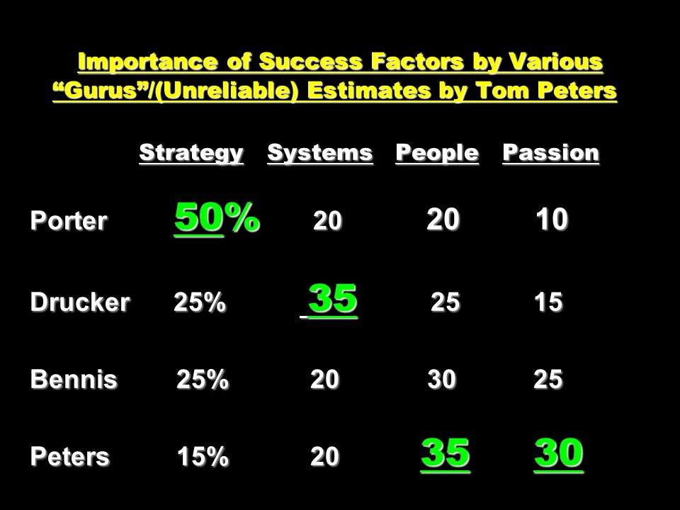 Importance of Success Factors by Various Gurus /(Unreliable) Estimates by Tom Peters Strategy Systems People Passion Porter 50% 20 20 10 Drucker 25% 35 25 15 Bennis 25% 20 30 25 Peters 15% 20 35 30