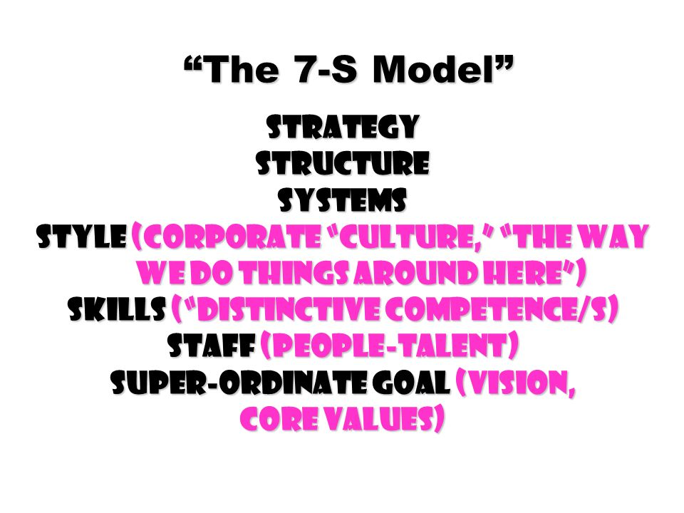 The 7-S Model Strategy Structure Systems Style (Corporate Culture, The way we do things around here ) Skills ( Distinctive Competence/s) Staff (People-Talent) Super-ordinate goal (Vision, Core Values)