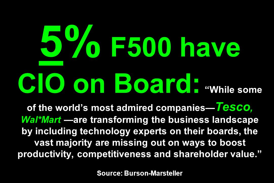 5% F500 have CIO on Board: While some of the world's most admired companies—Tesco, Wal*Mart —are transforming the business landscape by including technology experts on their boards, the vast majority are missing out on ways to boost productivity, competitiveness and shareholder value. Source: Burson-Marsteller