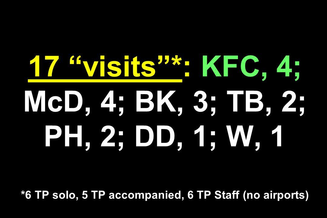 17 visits . : KFC, 4; McD, 4; BK, 3; TB, 2; PH, 2; DD, 1; W, 1