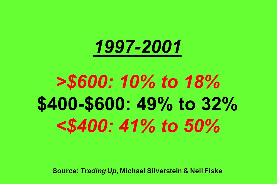 1997-2001 >$600: 10% to 18% $400-$600: 49% to 32% <$400: 41% to 50% Source: Trading Up, Michael Silverstein & Neil Fiske