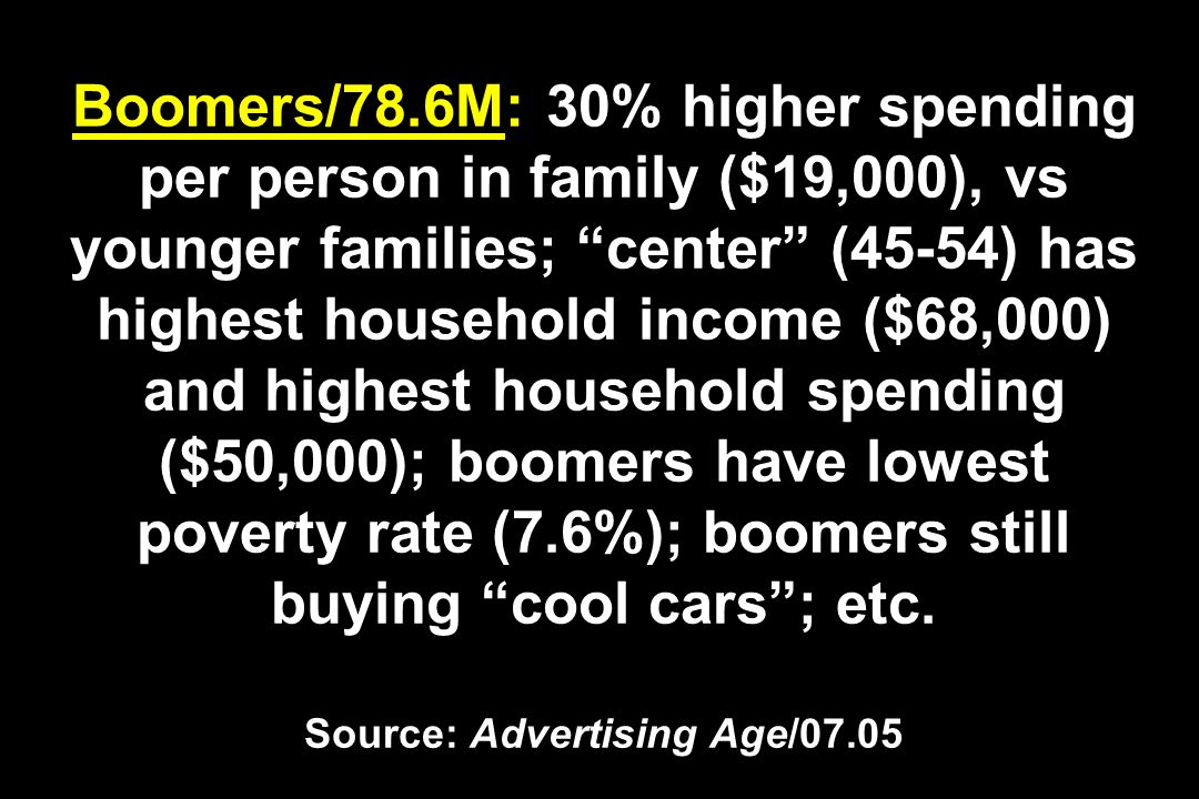 Boomers/78.6M: 30% higher spending per person in family ($19,000), vs younger families; center (45-54) has highest household income ($68,000) and highest household spending ($50,000); boomers have lowest poverty rate (7.6%); boomers still buying cool cars ; etc.