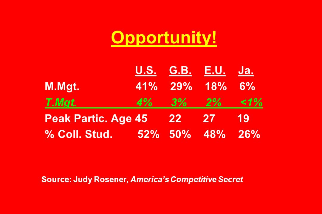 Opportunity! M.Mgt. 41% 29% 18% 6% T.Mgt. 4% 3% 2% <1%